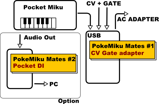 cv gate adapter