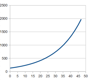 fig. for exponential curve