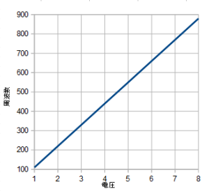 Input voltage and Output frequency for V/Hz VCO